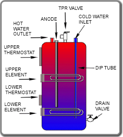 Truss son plumbing your water heater ccuart Gallery
